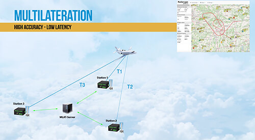 jetvision - Professional ADS-B & MLAT Flight Tracking